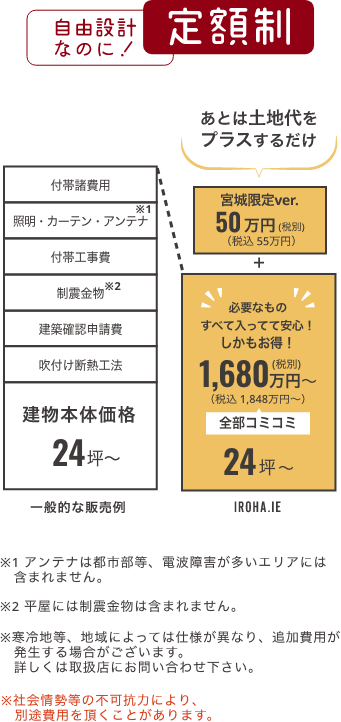 イメージ図:自由設計なのに定額制!30坪/税別1680万円(税込1848万円)+50万円(税込55万円) 必要なもの全て入ってて安心!しかもお得