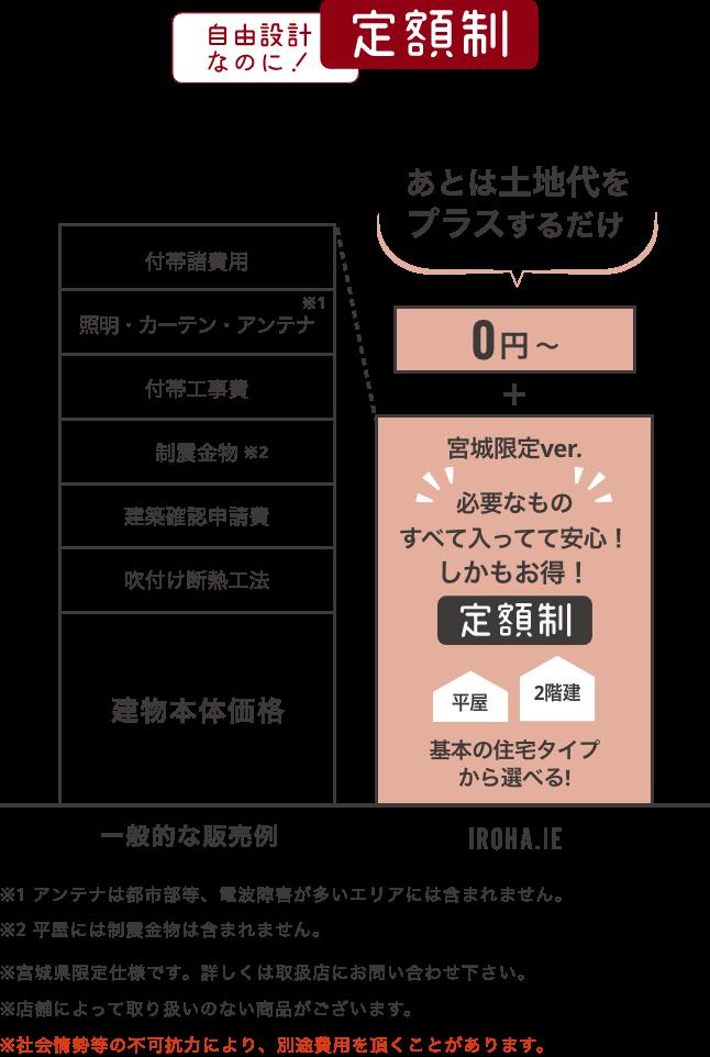 定額制の要約図:自由設計なのに定額制!30坪/0円から+全部コミコミで税別1730万円(税込1903万円)